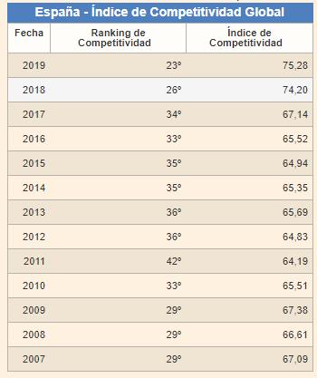 Indice de competitividad de España. Fuente: datosmacro