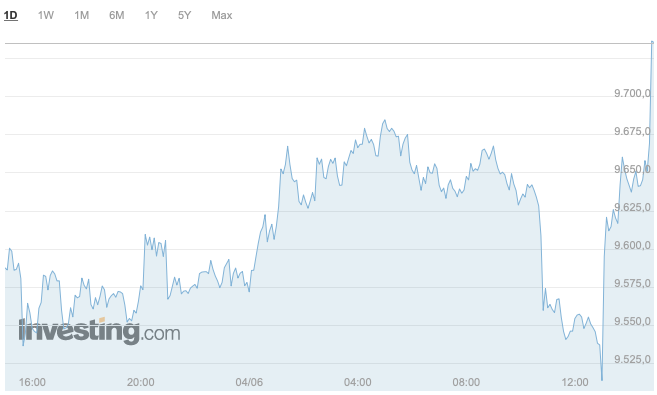 Cotización Bitcoin. Fuente: Investing