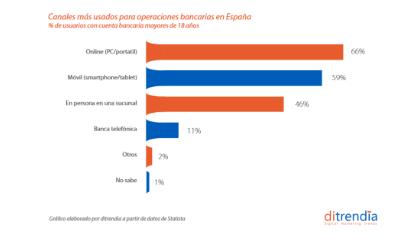 Canales más usados para operaciones bancarias en España