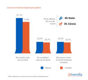 Informe Mobile 2020: consumo del móvil por género.