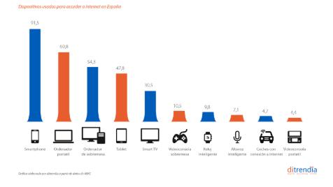 Informe Mobile en España y en el Mundo 2020 de ditrendia. Dispositivos de acceso a Internet