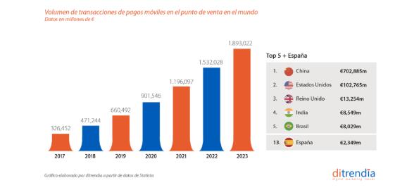 Volumen de transacciones de pagos móviles en punto de venta. Informe Mobile 2020 de ditrendia