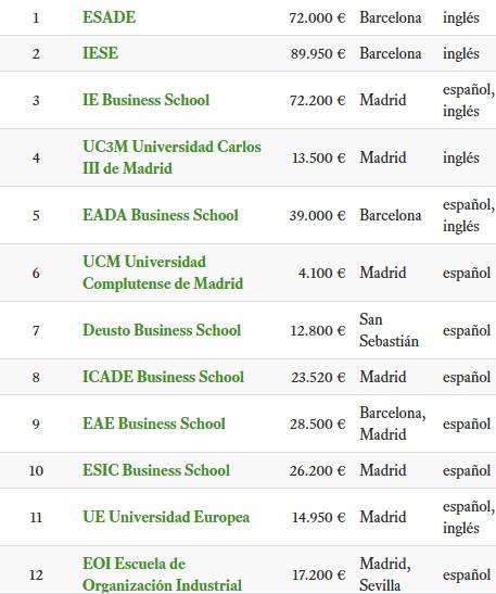 Precios de MBA en España