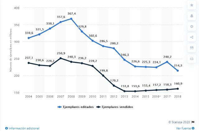 ventas de libros en España entre 2004 y 2018. Fuente: Statista