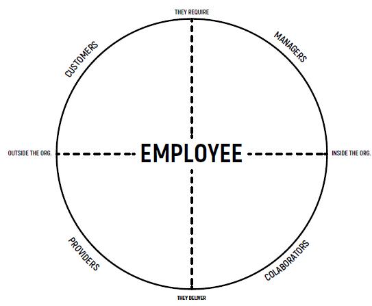 análisis de transformación de una empresa siguiendo la metodología Scope Interactive Mapping