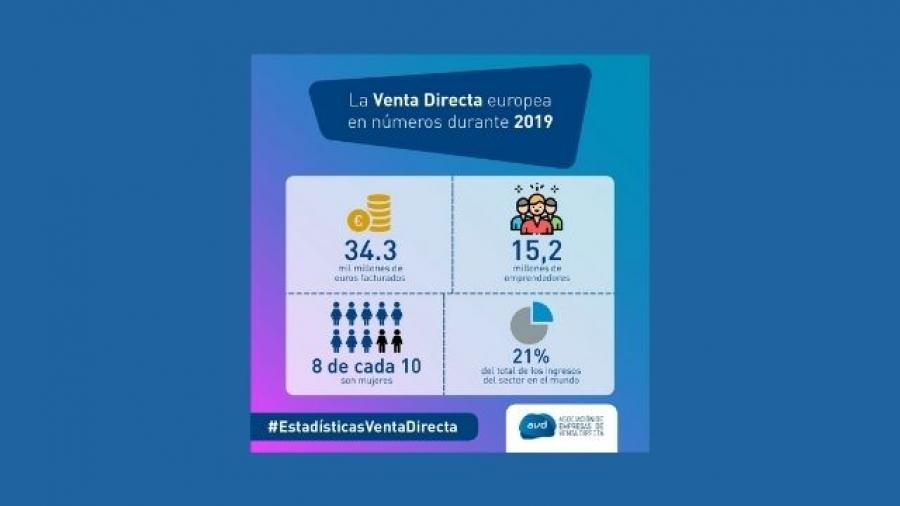 previsiones de ventas en España en 2020 de la Asociación de Empresas de Venta Directa