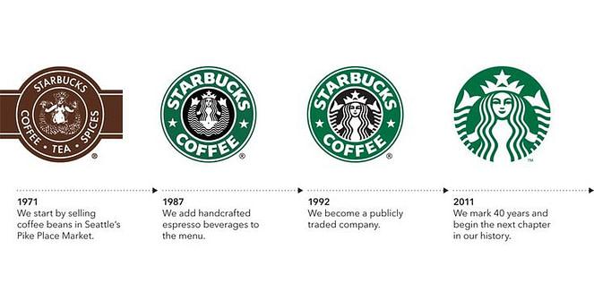 evolución de la identidad de marca de Starbucks