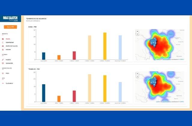 vista de tendencias de usuarios en la herramienta SUPER-SMALL-DATA. Fuente: M&C Saatchi