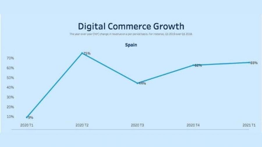 aumento de ventas online en España primer trimestre 2021