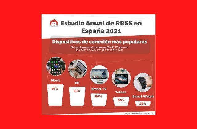 estudio anual Redes Sociales en España 2021 de Elogia