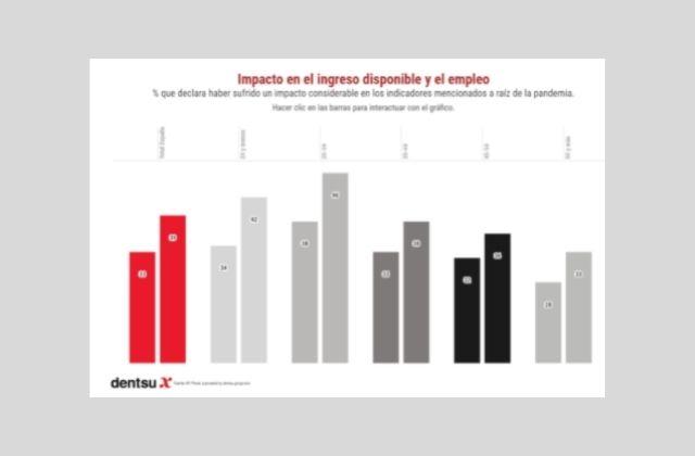 impacto de la pandemia en el ingreso disponible y el empleo de los españoles. Fuente: dentsu X