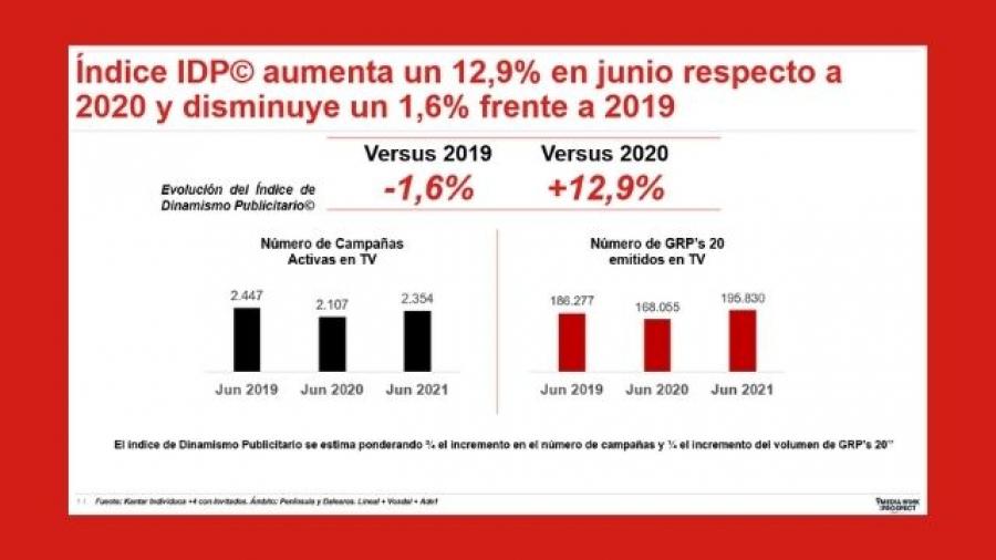 Índice de Dinamismo Publicitario en junio 2021