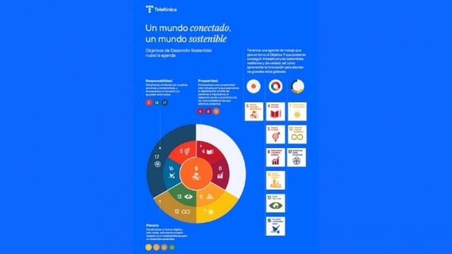 informe ODS de Telefónica