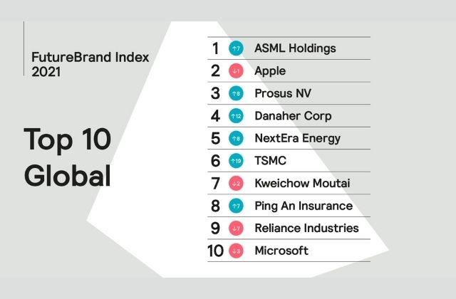 Top 10 del FutureBrand Index 2021