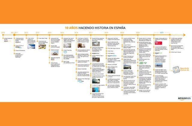 balance del 10 aniversario de Amazon España