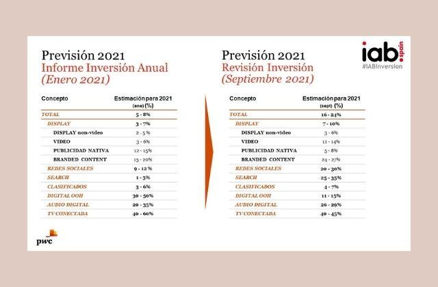 comparativas enero y septiembre de previsiones de Inversión Publicitaria en Medios Digitales 2021