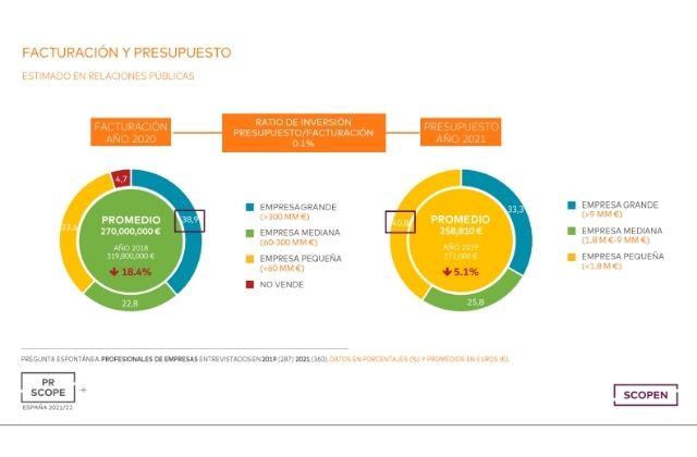 facturación y presupuesto de empresas en RRPP. Fuente: SCOPEN