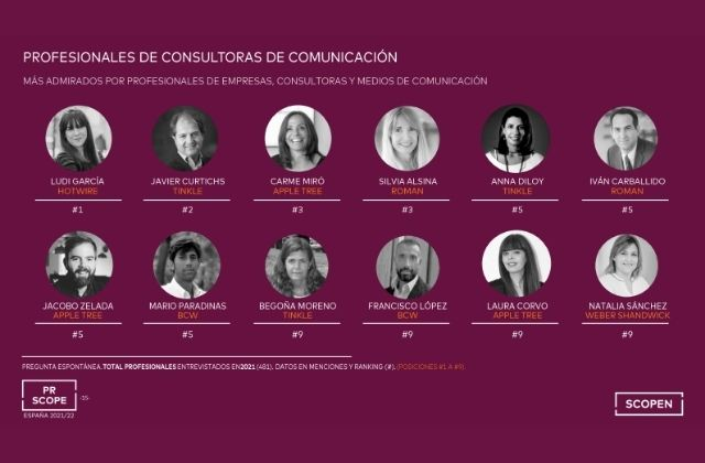 los profesionales de consultoras cde comunicación más admirados en España. Fuente: SCOPEN