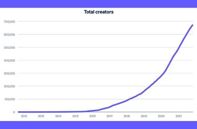 Aumenta un 48% el número de creadores de contenido en plataformas mundiales en 2020