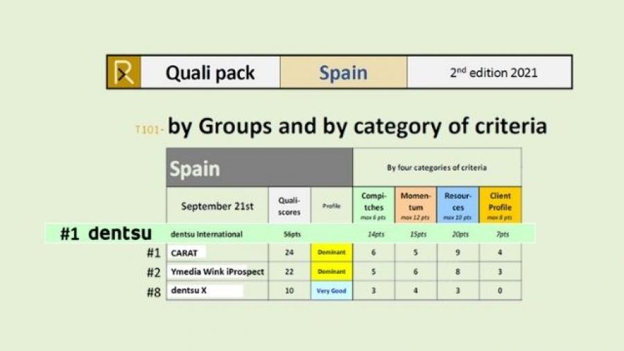Dentsu España lidera el Ranking cualitativo RECMA de septiembre 2021