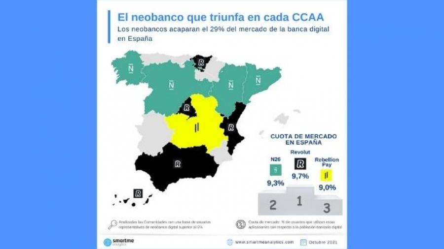 Los neobancos suponen el 29% de cuota de mercado del sistema financiero español