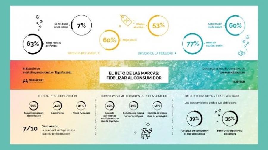 claves de fidelidad a marcas según el III Estudio de Marketing Relacional