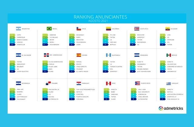 ranking de mayores anunciantes en publicidad digital en agosto 2021 en Latam